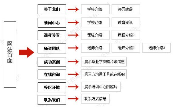 培训企业网站架构图.png